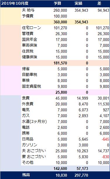 20191023_家計簿
