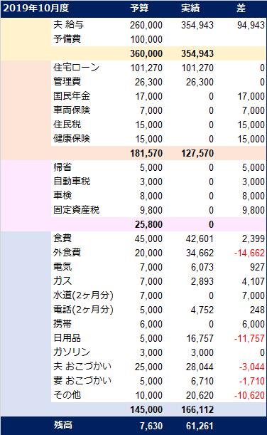 20191110_家計簿
