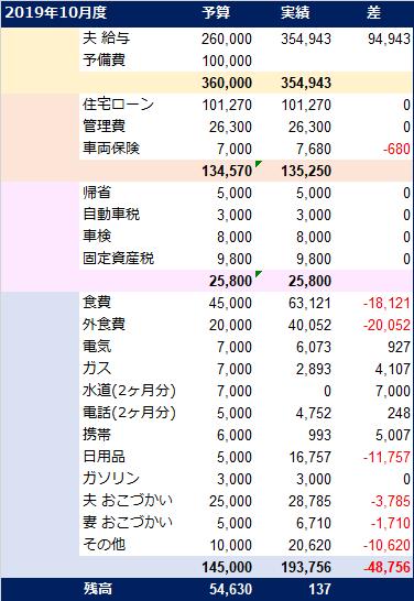 20191119_家計簿