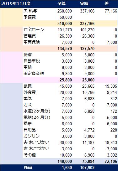 20191201_家計簿