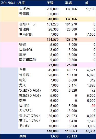 20191208_家計簿