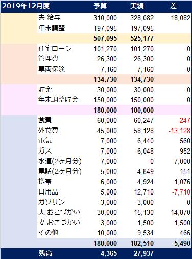 20200117_家計簿