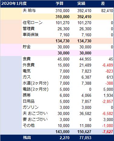 20200217_家計簿