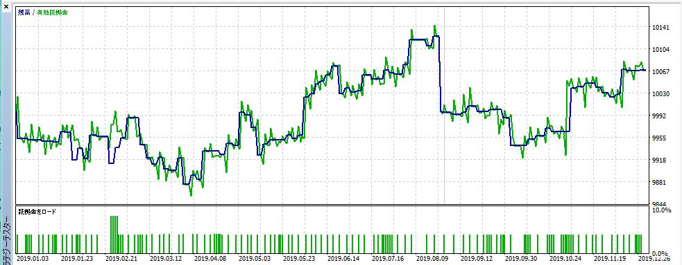 icustom-divereyeグラフ