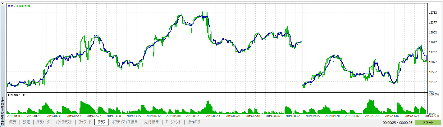icustom-divereye-MACD-Peakグラフ