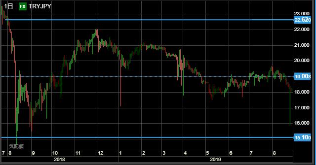 TRY range chart1104-min