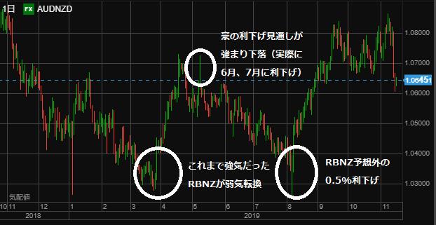 AUDNZD chart1116-min (1)
