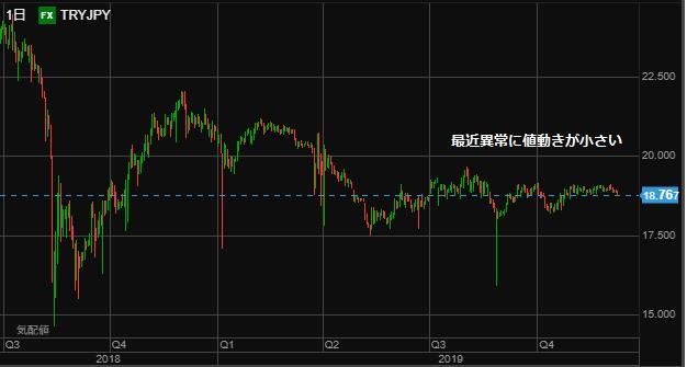TRY chart1207-min