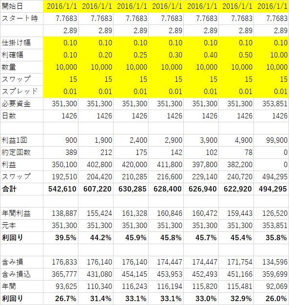 ZAR 2016senario-min