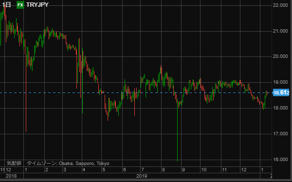 TRY chart0112-min