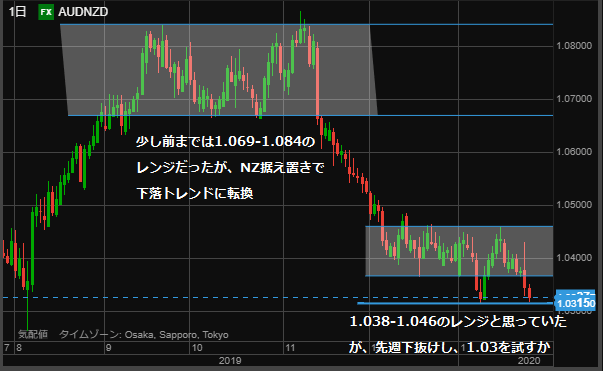 AUDNZD chart0125 day-min