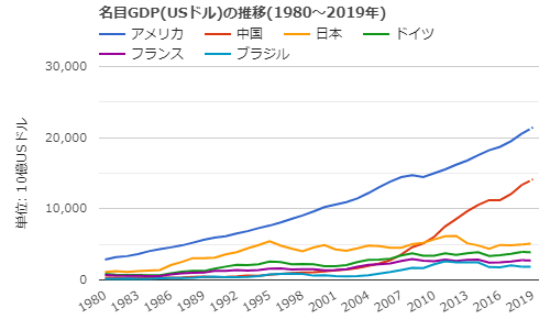 GDP graph-min