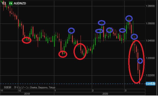 AUDNZD chart point0315-min