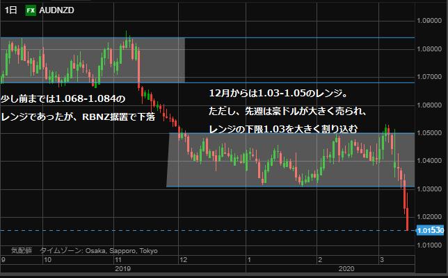 AUDNZD chart day0315-min