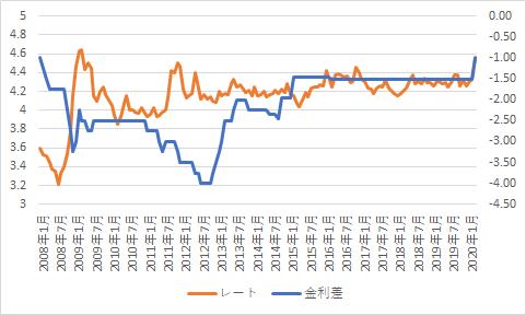 EURPLN vs kinri-min