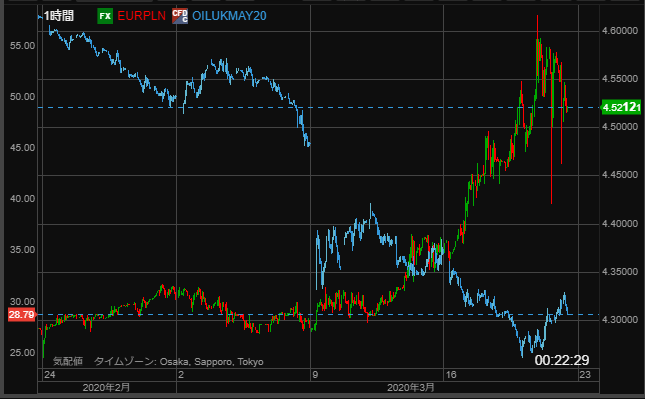 EURPLN vs oil-min