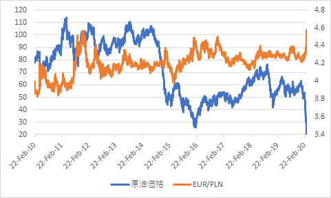 EURPLN vs oil long term-min