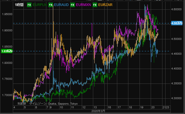 EUR PLN VS other-min