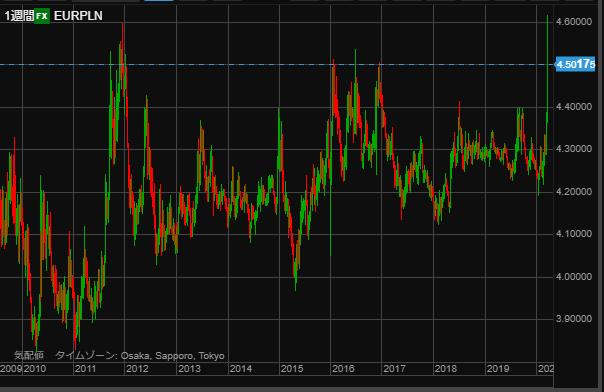 EURPLN chart0321-min