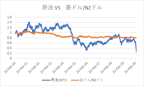 oil vs audnzd-min