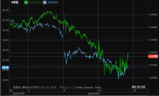AUDNZD vs oil-min