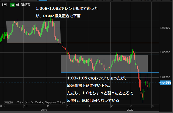 AUDNZD chart0329 day-min
