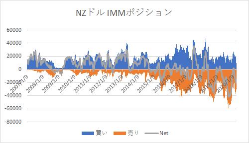 NZD IMM0329-min