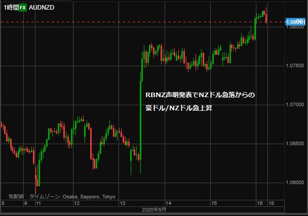AUDNZD chart hour 0517-min
