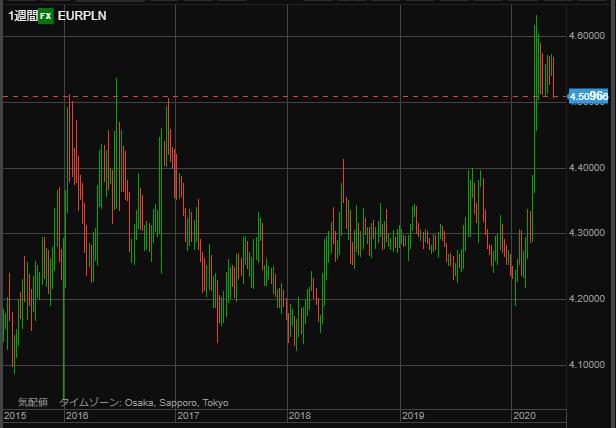 EURPLN chart0523 week-min