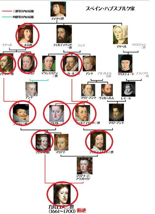 b4家系図