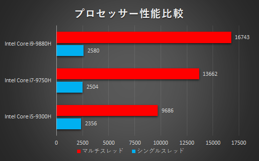 OMEN X 2S 15_プロセッサー比較_Core i9-9880H