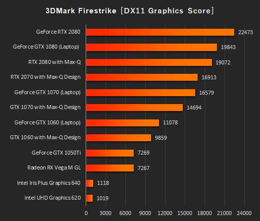 Fire Strike グラフィックス性能比較_191111