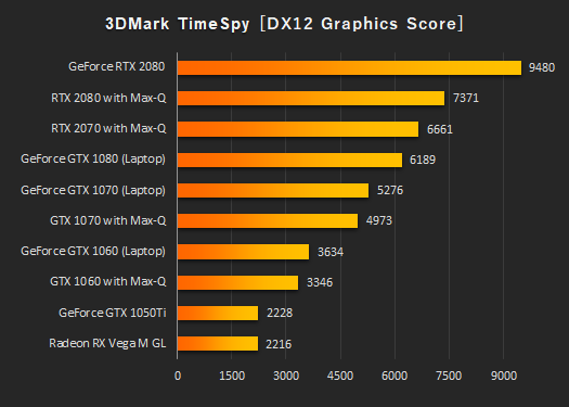 Time spy グラフィックス性能比較_191111