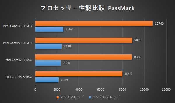 HP-Spectre-x360-13(2019)_プロセッサー_比較_01a