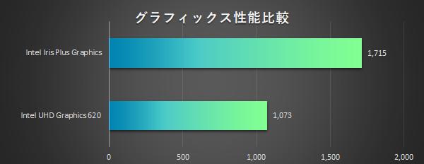 HP-Spectre-x360-13(2019)_グラフィックス性能_比較_01a