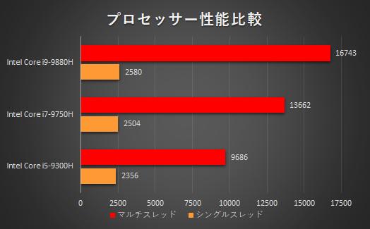 Core i7-9750Hプロセッサーの性能について_02