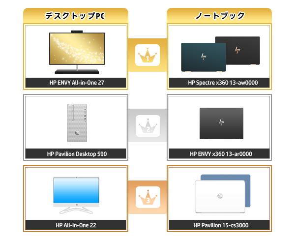 600_HPパソコン売れ筋ランキング_2020_0105