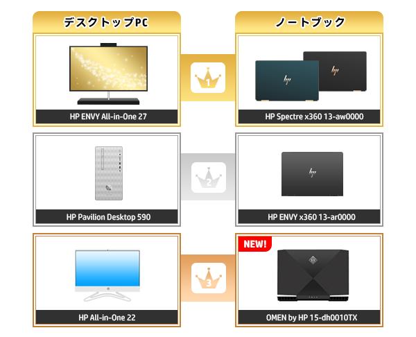 600_HPパソコン売れ筋ランキング_2020_0112