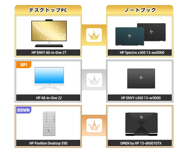 600_HPパソコン売れ筋ランキング_2020_0119