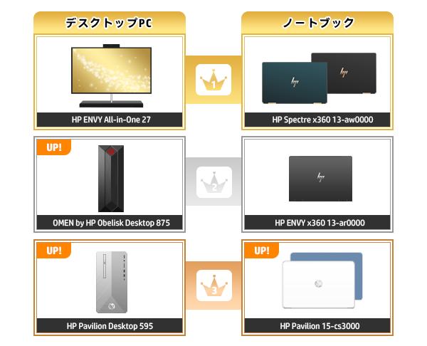600_HPパソコン売れ筋ランキング_2020_0126