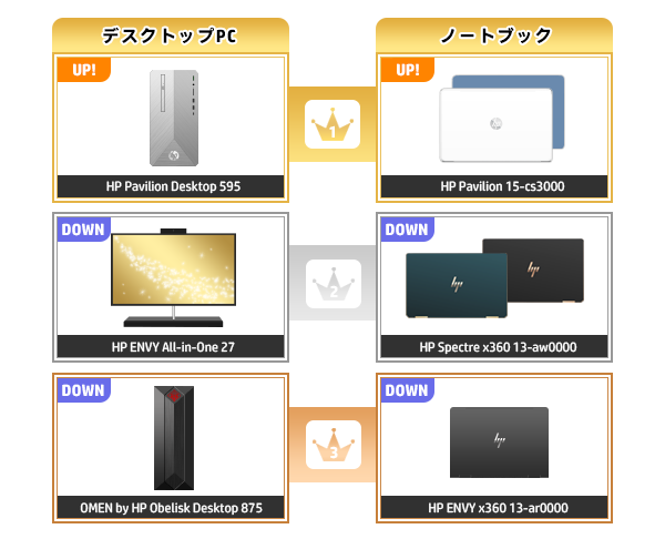 600_HPパソコン売れ筋ランキング_2020_0202