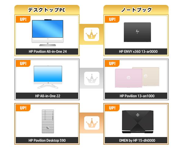 600_HPパソコン売れ筋ランキング_2020_0209