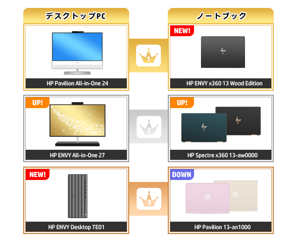 600_HPパソコン売れ筋ランキング_2020_0216