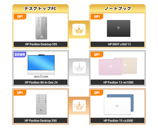 600_HPパソコン売れ筋ランキング_2020_0223