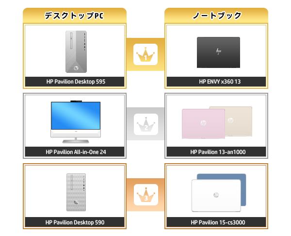 600_HPパソコン売れ筋ランキング_2020_0301