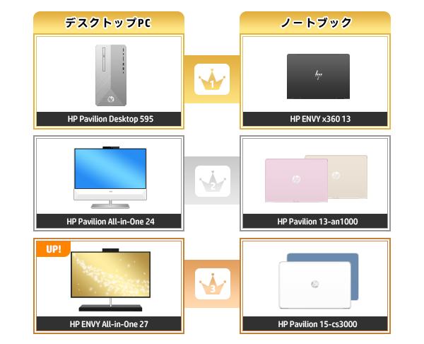 600_HPパソコン売れ筋ランキング_2020_0308