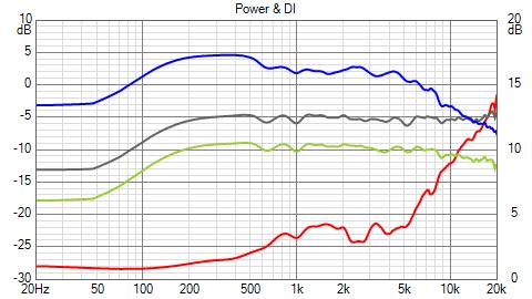NW_2_5k_PairA_Power+DI