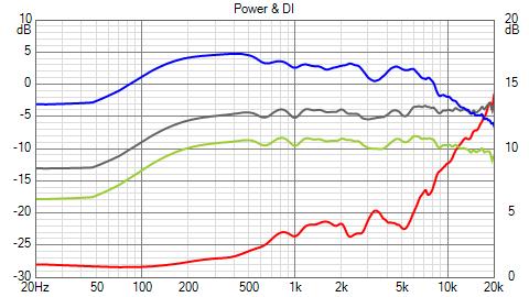 NW_3_5k_PairA_Power+DI