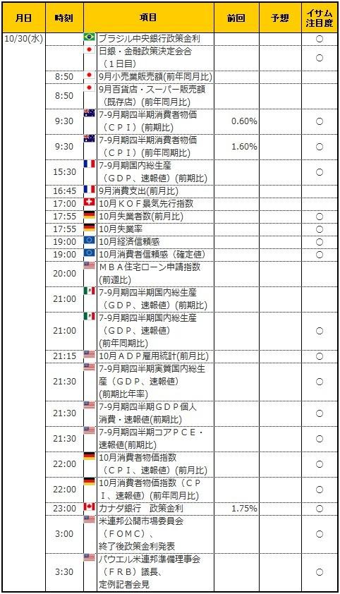 経済指標20191030