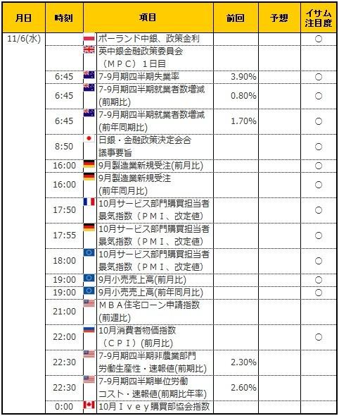 経済指標20191106